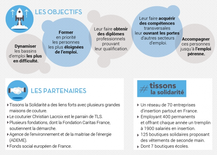 "Des formations ""en mode"" insertion"